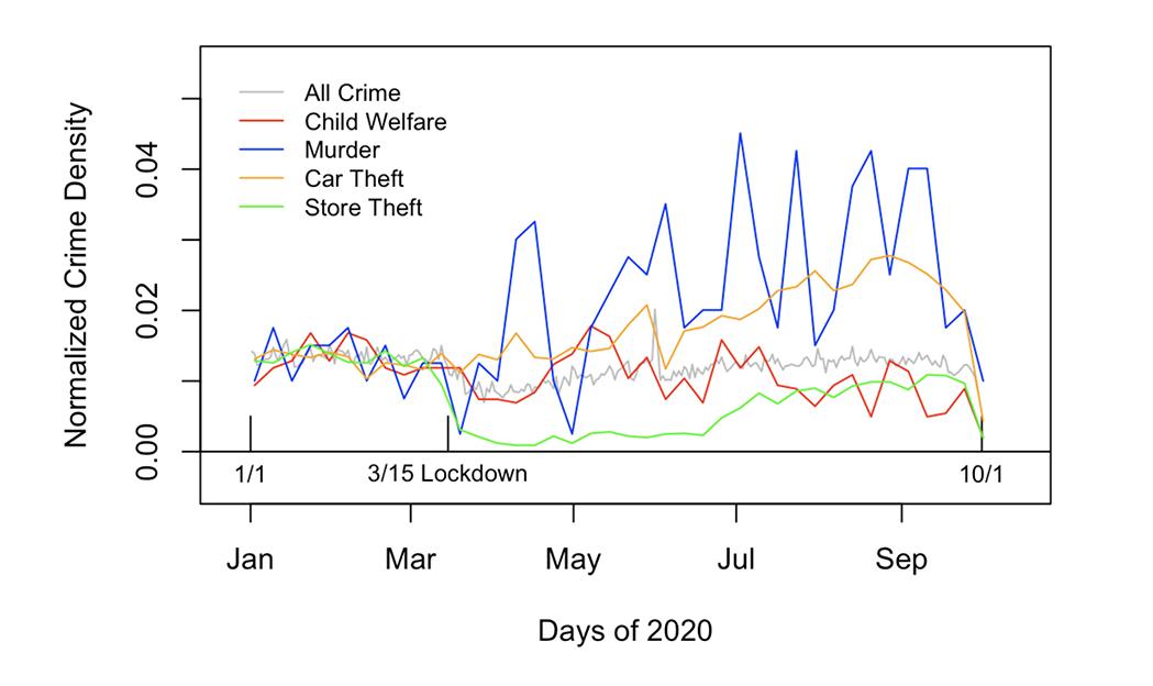 CrimeOverTime